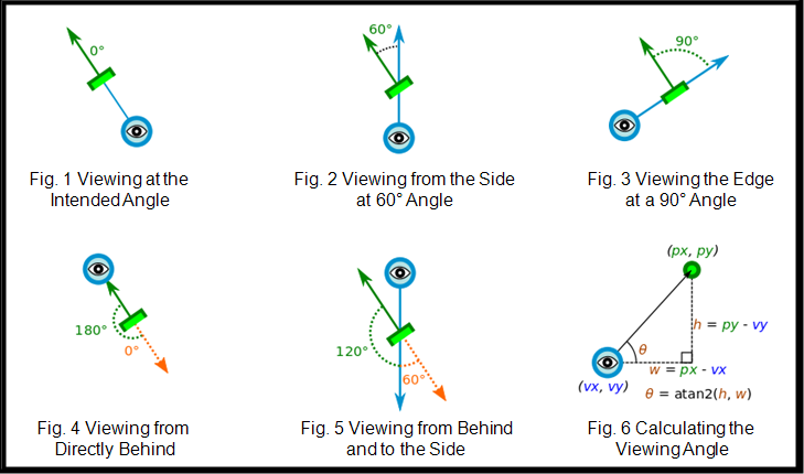 By calculating the viewing angle, we adjusted the images as necessary to make them more easily visible.