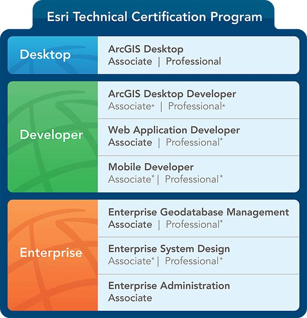 sample esri technical exam questions gis lounge rh gislounge com Esri Certification Test GIS Training