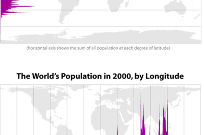 Population histograms by latitude and longitude. Source: Bill Rankin, 2008