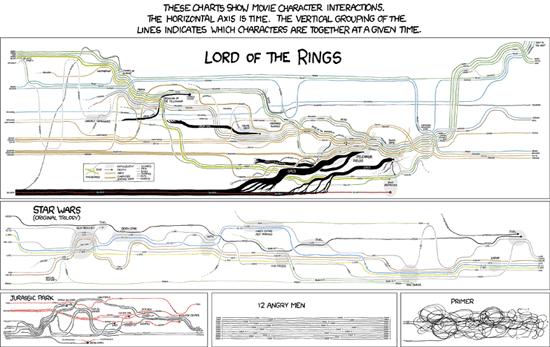 Movie narrative charts.