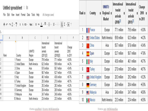 Table 3. Showing data extracted from an entry on Wikipedia that is then saved in an online spreadsheet.