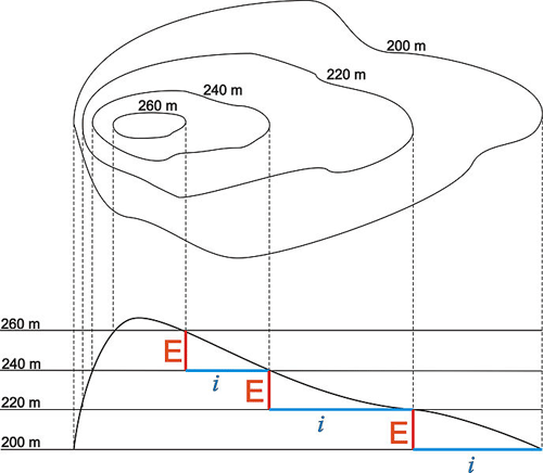 Contour lines corresponding to elevation points on a hill slope.