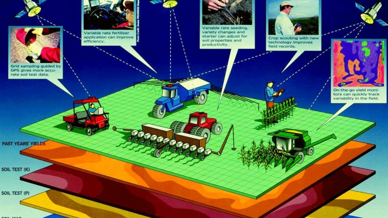 Geospatial Technologies in Precision Agriculture ~ GIS Lounge