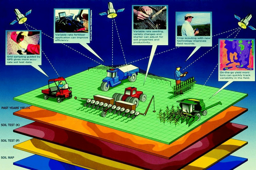 Geospatial technology plays a significant role in many aspects of precision farming (click on image for a larger view).