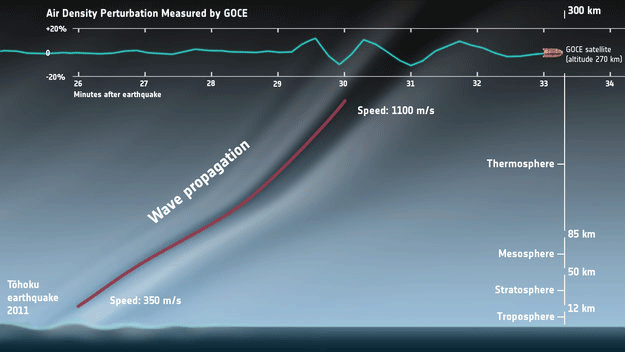 Copyright ESA/IRAP/CNES/TU Delft/HTG/Planetary Visions Description ESA's GOCE satellite detected sound waves from the massive earthquake that hit Japan on 11 March 2011. At GOCE's orbital altitude, the concentration of air molecules is very low so weak sound waves coming up from the ground are strongly amplified. Variations in air density owing to the earthquake were measured by GOCE and combined with a numerical model to show the propagation of low frequency infrasound waves.