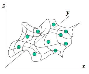 Spline interpolation surface