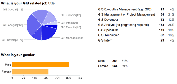 GIS Job Survey Results as of October 10, 2013.