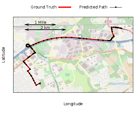 This routing shows a perfect match between the suggested route of the algorithm and the GPS route.  The solid line of the GPS route overlaps with the dotted line of the predicted route.