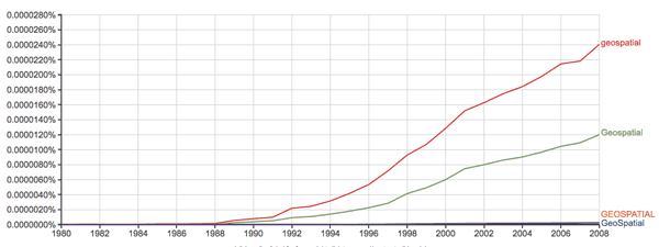 "Frequency of the term ""geospatial"" in publications.  Source: Google Ngram Viewer."