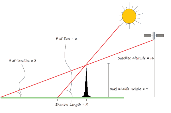 Figure 2 – Simplified diagram depicting the key variables involved in estimating object height.