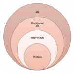 What is is the Difference Between Web GIS and Internet GIS?