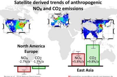 Carbon dioxide emissions increased in East Asia (right) at an average rate of 9.8% per year from 2003 to 2011, but nitrogen oxides increased by 'only' 5.8% per year. This indicates a use of cleaner technology in East Asia. North America and Europe, however, show slightly decreasing trends for both gases. The maps show the corresponding spatial pattern as obtained from the satellite data: red corresponds to regions with high values of NOx and CO2, while blue indicates background values. Source: University of Bremen.