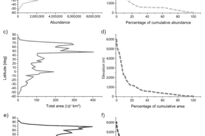 Graphs showing the geographic distribution of lakes by abundance, total area, and total area. Source: Verpooter et al, 2014.