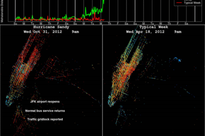 A visualization comparing GPS data from New York City taxis in the days surrounding Hurricane Sandy with the same data under normal traffic conditions.