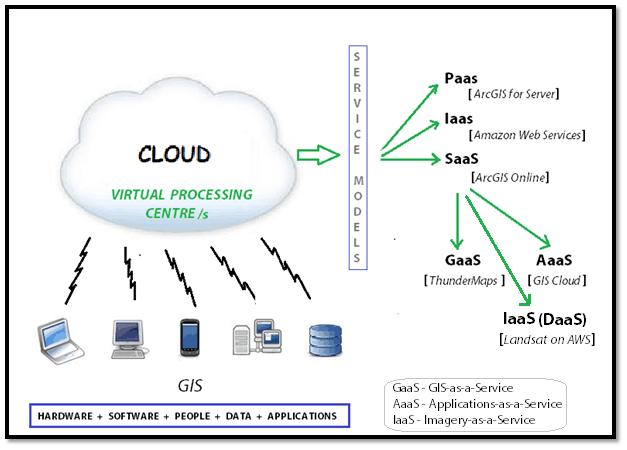 Cloud GIS Service Models