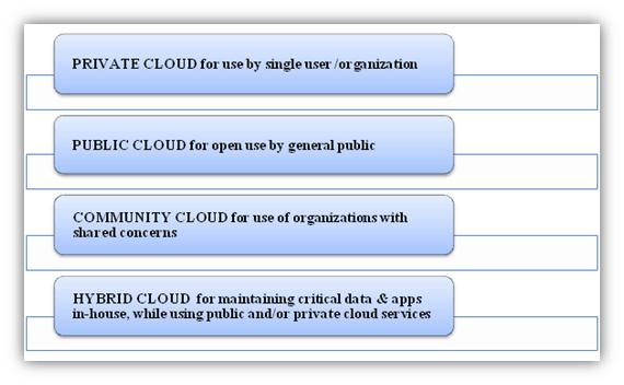 Cloud GIS Deployment Models