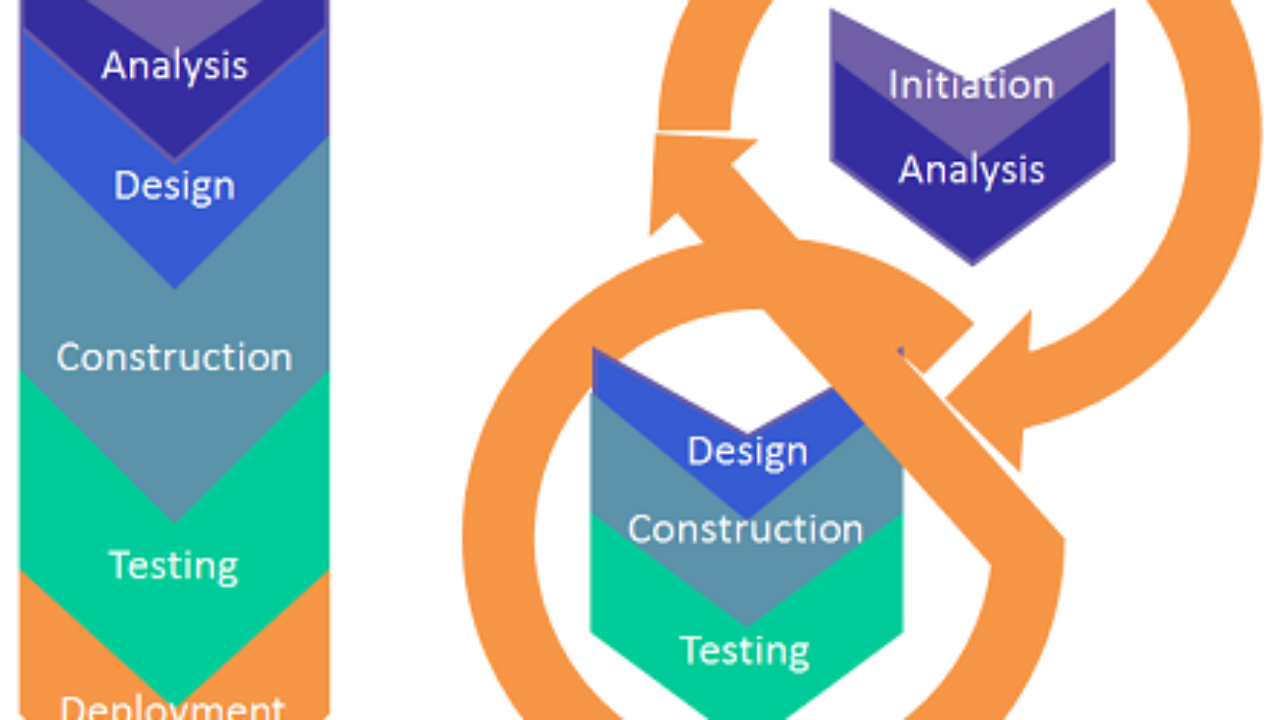 Agile Management defining waterfall and agile gis project management styles