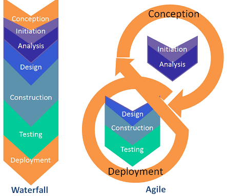Defining waterfall and agile gis project management styles for Project management agile waterfall