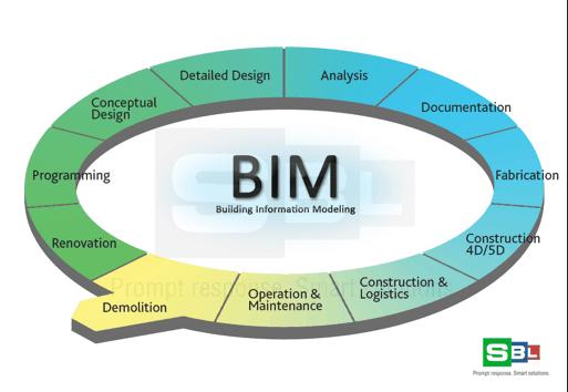 Bim Information And Management Gis Lounge