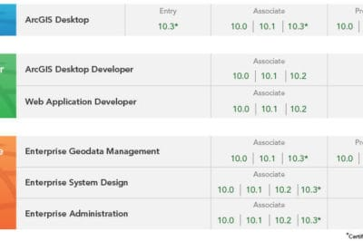 Esri Releases 10.3 Versions of its Technical Exams