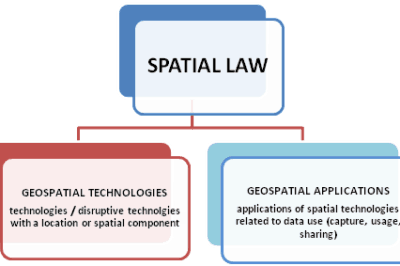 Figure (ii) Geospatial Technologies and Applications – the two areas governed by Spatial Law