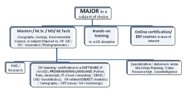 GIS-Career-path2