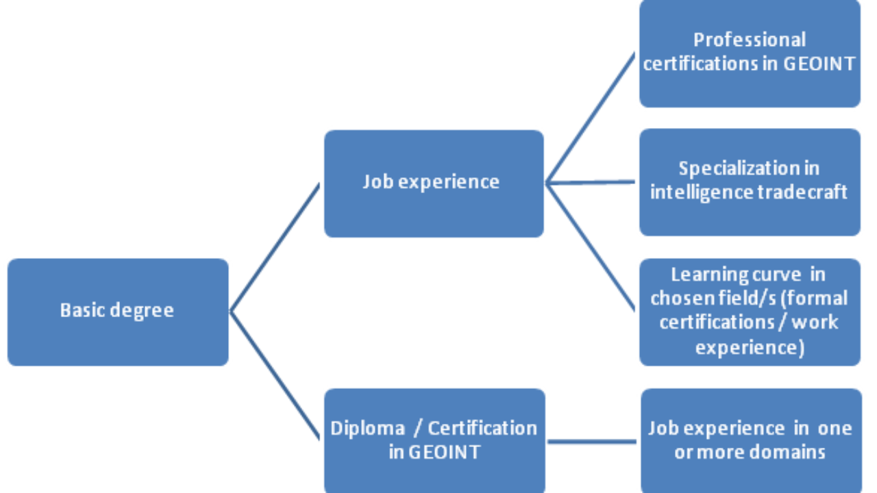 Making a Career in Geointelligence ~ GIS Lounge