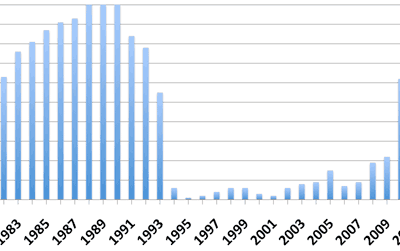 Average number of reporting weather stations in Rwanda during 1981 to 2013. Note the drastic drop in 1994. (Data source: Dinku et. al, 2016)