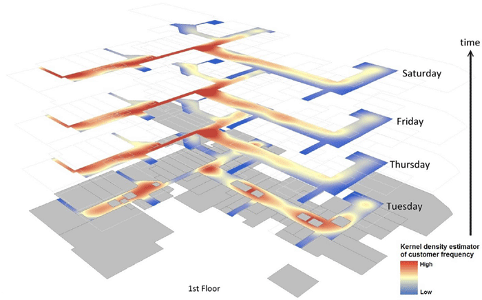 Using GIS to show the chronological sequence of customer flow during the course of one week. Figure: Hirsch et. al., 2016.