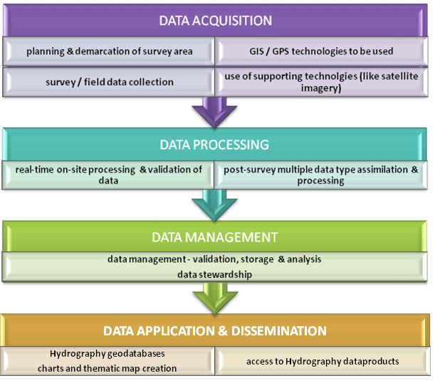 GIS deployment through the Hydrography life-cycle