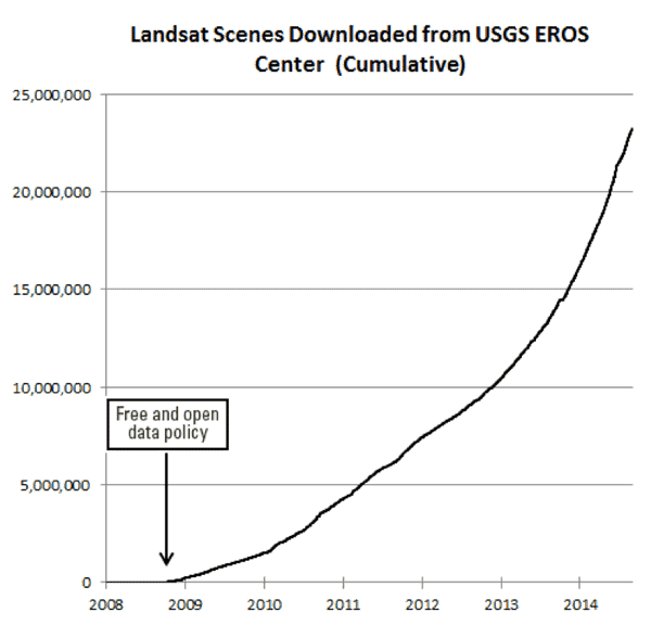 The rate of downloads of Landsat data is increasing rapidly. Image credit: USGS.