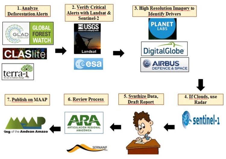 MAAP Methodology for using remote sensing and GIS to study deforestation in Peru.