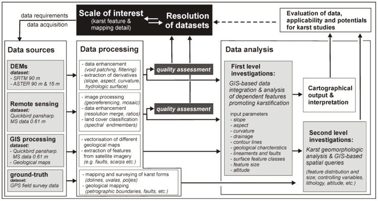 Flow chart of data processing, evaluation and input parameters for the multi-method GIS analysis of karst. From Siart et al., 2009.