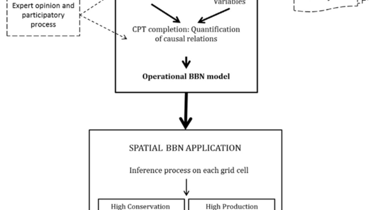 GIS and Bayesian Belief Networks ~ GIS Lounge