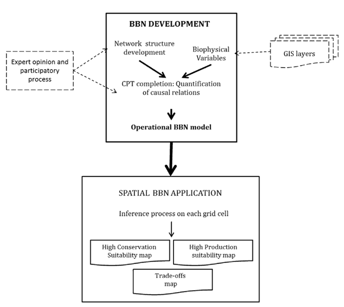 Conceptual framework and BBN building process using inputs from GIS layers. Image: Gonzalez-Redin et. al, 2016.