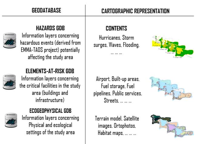 GIS data layers for vulnerability assessment of hurricanes. From: Taramelli, Valentini, & Sterlacchini, 2015.