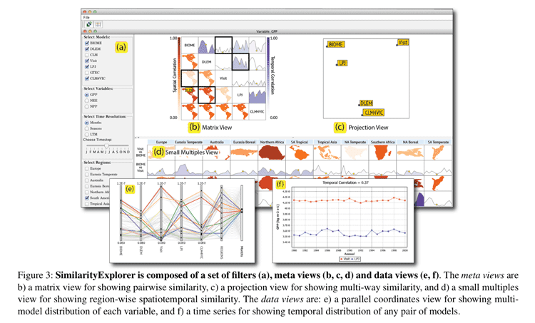 Figure from: SimilarityExplorer: A Visual Inter-Comparison Tool for Multifaceted Climate Data, Poco et al., 2014.
