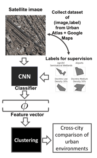 Approach outline for CNN - data collection, classi cation, feature ex- traction, clustering, validation. From: Albert, Kaur, & Gonzalez, 2017.