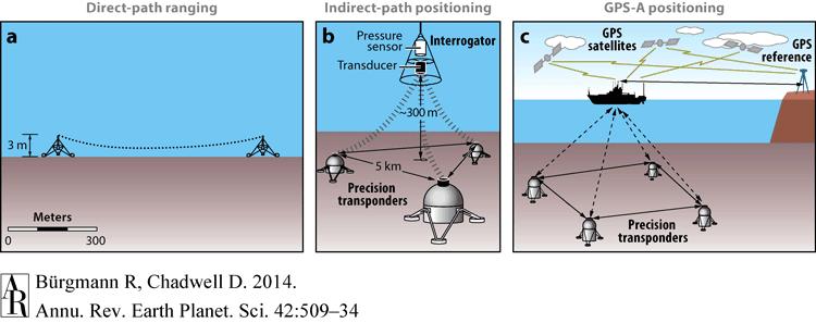 Artistic renderings showing  acoustic ranging methods for seafloor deformation measurements.