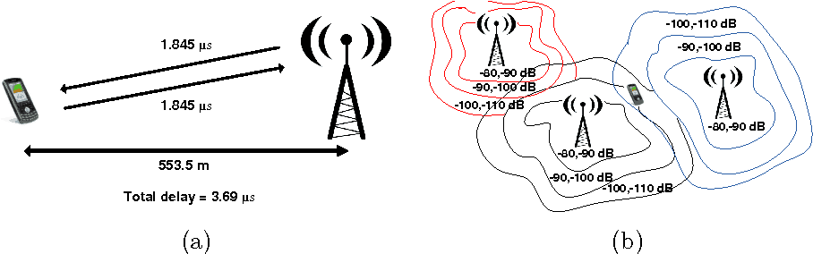 Estimating the mobile phone location information: (a) Time Advance and (b) Received Signal Strength techniques. Image: Calabrese Ferrari, & Blondel, 2014.