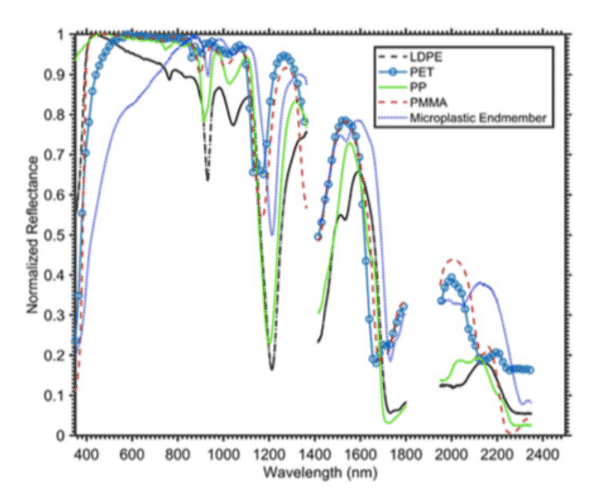 Figure 1: Normalized reflectance of the marine-harvested microplastics bulk mean, virgin pellets of low-density polyethylene (LDPE), polyethylene terephthalate (PET), poly- propylene (PP) and polymethyl methacrylate (PMMA). Taken from Garaba and Dierssen (2018).