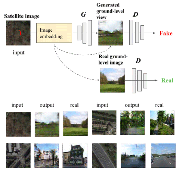 Top: Proposed conditional generative adversarial network consisting of a generator which produces ground-level views given overhead imagery, and a discriminator which helps with training the generator as well as learning useful representations. Bottom: Select overhead image patches, the ground-level views generated by the framework, and the real ground-level images. Source: Deng, Zhu, & Newsom, 2018.