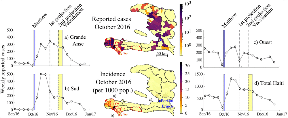 Maps of the reported cholera cases and the associated incidence during October 2016 at the communal level with the detailed weekly dynamics for the departments most affected after Matthew (Grande Anse (a), Sud (b) and Ouest (c)), and for the whole country (panel d). Figure: Pasetto et al., 2018