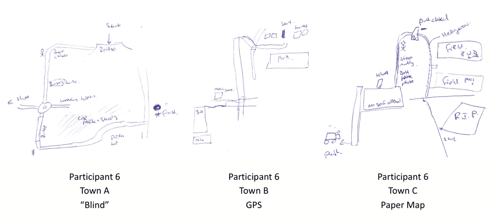 """Because we used the GPS I didn't take much notice of what was around me.""  Participants were asked to draw a sketch of their short route from a residential street and a transport interchange based on one of three navigation strategies: ""blind"" (no maps or GPS were provided), use of an Ordnance Survey Map, and using Google Maps on a smartphone.  In this figure, the three routes drawn by Participant 6 are displayed.  Source: McCullough & Collins, 2018."