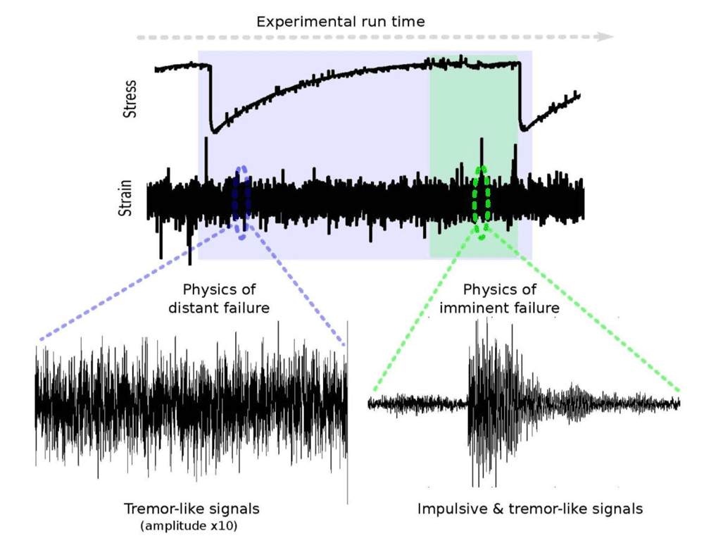 "Research was used to apply machine learning to analyze acoustic signals in a laboratory to predict when a laboratory fault model would fail based on the emitted ""groaning, creaking and chattering"". Figure from: Rouet‐Leduc, B., Hulbert, C., Lubbers, N., Barros, K., Humphreys, C. J., & Johnson, P. A. (2017). Machine learning predicts laboratory earthquakes. Geophysical Research Letters, 44(18), 9276-9282."