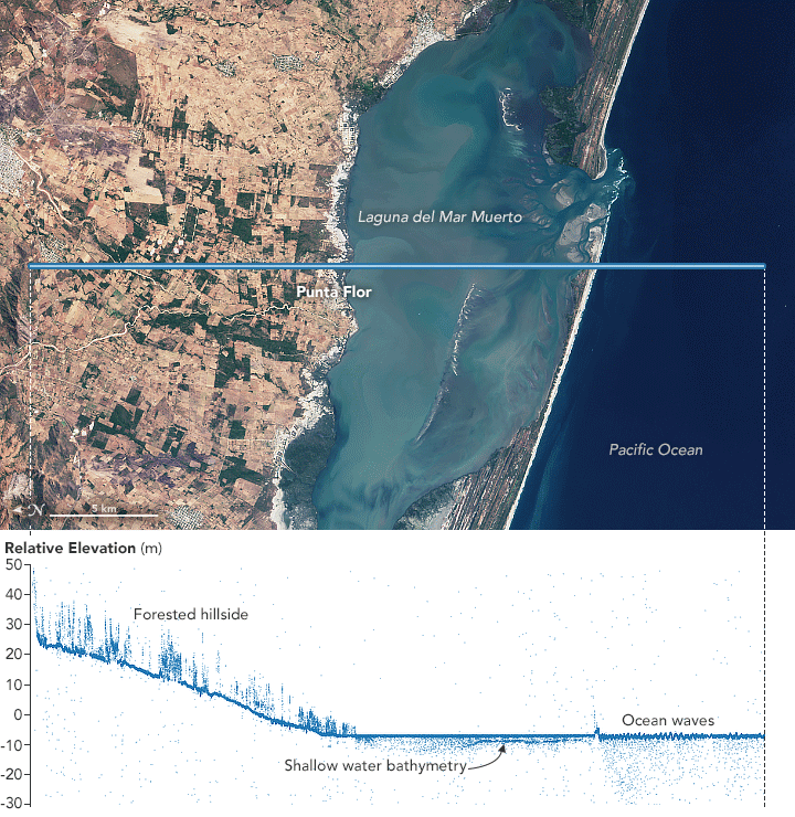 ICESat-2 elevation data near Punta Flor, Mexico.  Landsat imagery for reference.  Sources: NASA and USGS.  Visualization by Joshua Stevens.