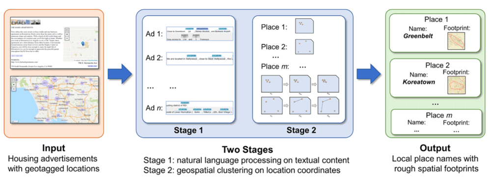 A two-stage computational framework which takes geotagged housing advertisements from a target geographic region as the input, and outputs the identified local place names and their rough spatial footprints. Source: Yu, Mao, & McKenzie, 2019