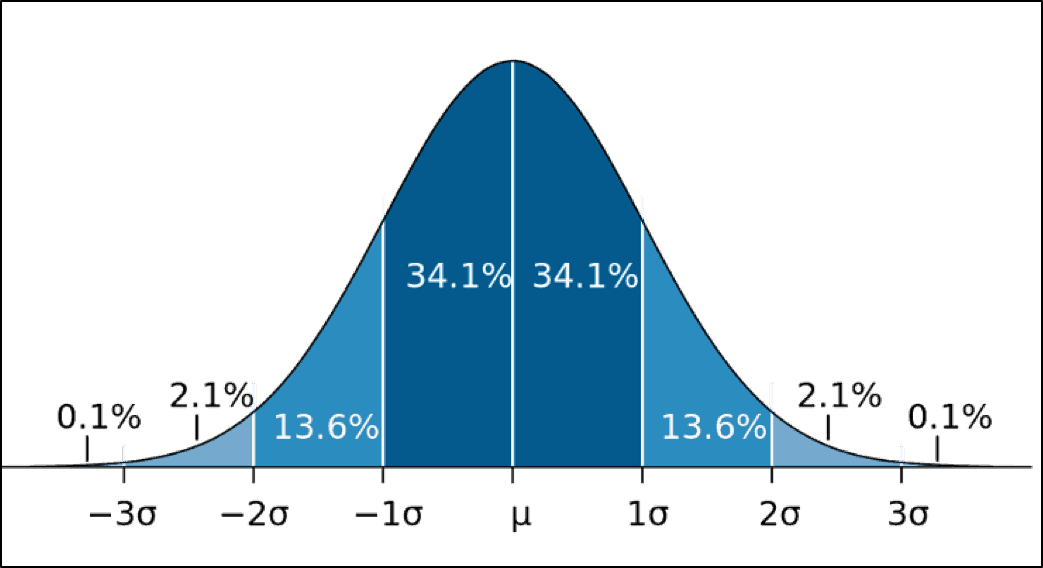 Chart of a 'normal' distribution with the classic bell curve shape. Source: MIT News