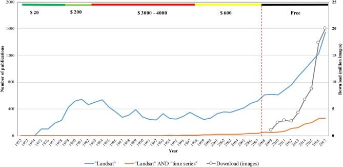 """Number of downloads of Landsat images from the U.S. Landsat archive (gray line), and the number of annual publications from 1972 to 2017 in the Scopus database that have """"Landsat"""" (blue line) or """"Landsat"""" AND """"time series"""" (orange line) in their title, abstract, or keywords. Figure: Zhu et al., 2019."""