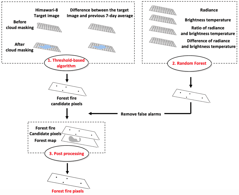3-step forest fire detection algorithm (i.e., thresholding, machine learning-based modeling, and post processing) using Himawari-8 geostationary satellite data over South Korea. Figure: Jang, E., Kang, Y., Im, J., Lee, D. W., Yoon, J., & Kim, S. K. (2019). Detection and Monitoring of Forest Fires Using Himawari-8 Geostationary Satellite Data in South Korea. Remote Sensing, 11(3), 271.